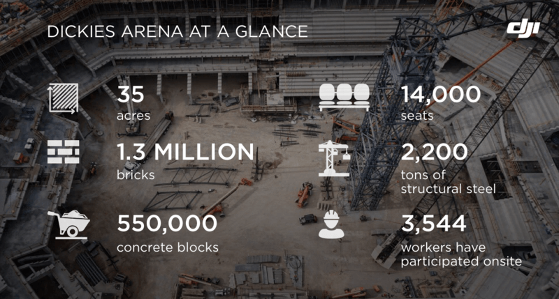 Dickies arena at a glance