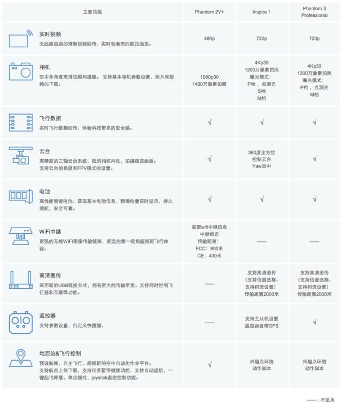 DJI SDK支持的不同机型的产品功能对比