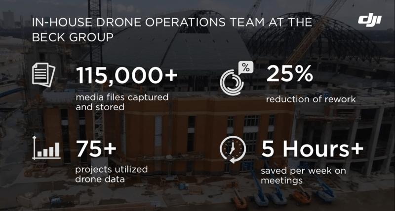 Beck Group drone program
