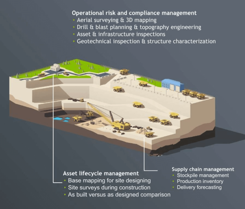 Benefits of drone use in the mining industry